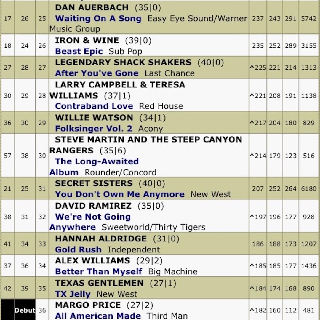 Charts Top 40