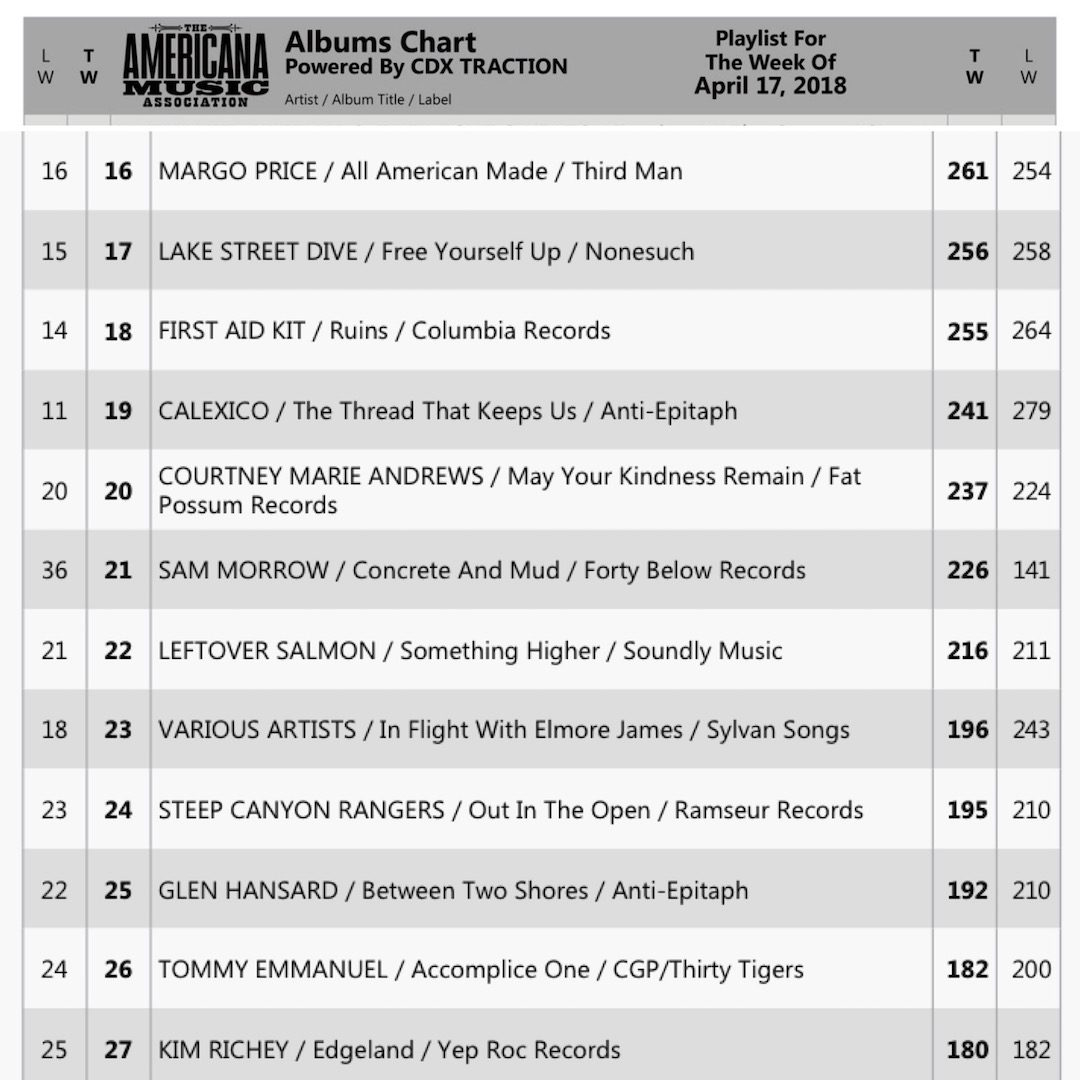 Blackjack 21 sam morrow on the americana music charts debut