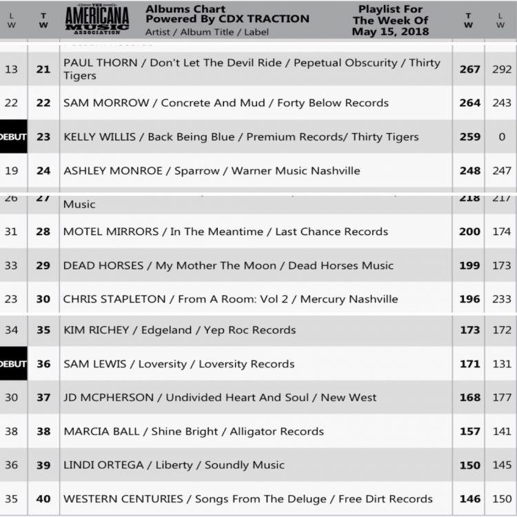 Al Chart Sam Morrow At 22 Motel Mirrors 28 And Western Centuries 40