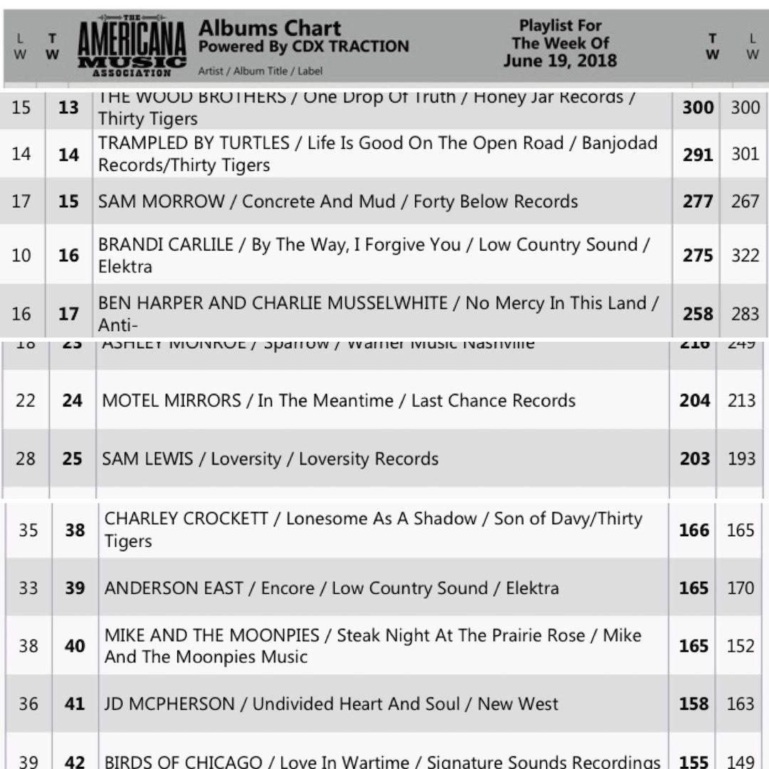 Sam Morrow At 15 Americana Radio Chart