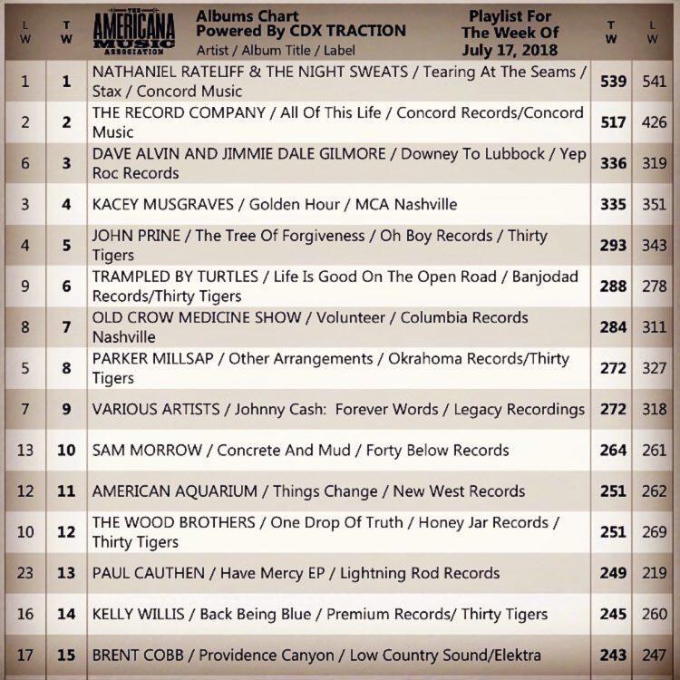 Americana Music Association announces Top 100 radio albums